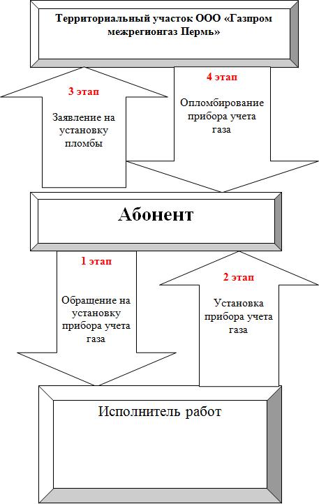 Схема установки нового прибора
